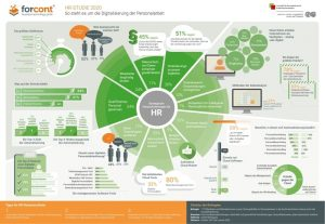 Bildergalerie Daten-PR: Infografik HR-Studie