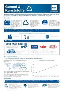 Bildergalerie Daten-PR: Infografik Industrie